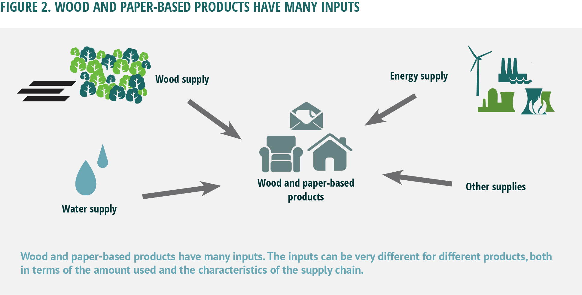 Wood and paper-based products have many inputs. The inputs can be very different for different products, both in terms of the amount used and the characteristics of the supply chain.